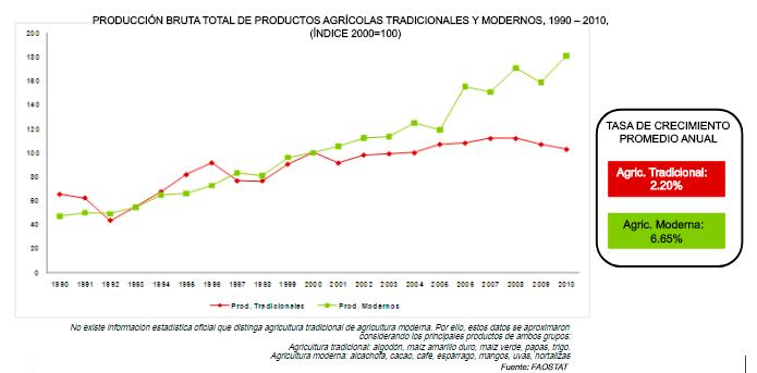 evolución de agricultura moderna y agricultura tradicional
